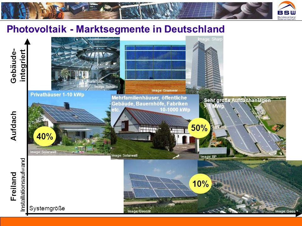 Photovoltaik - Marktsegmente in Deutschland Systemgröße Freiland Aufdach Gebäude- integriert Installationsaufwand Image: Solarwatt Privathäuser 1-10 k