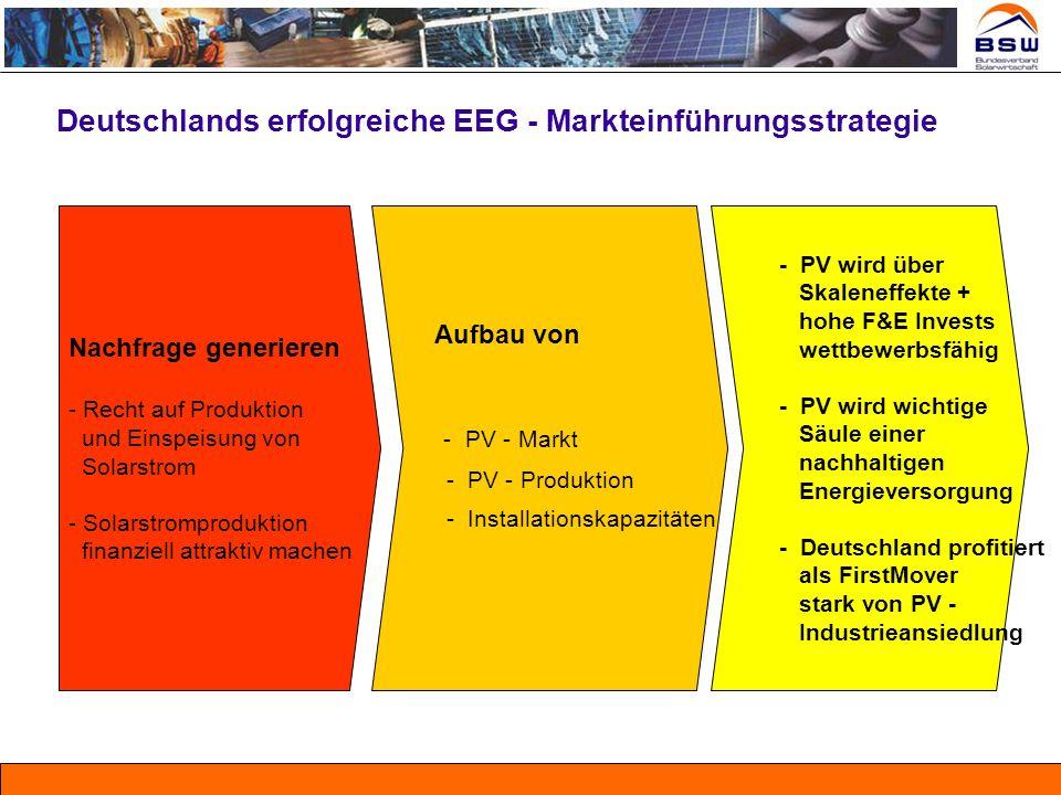 Deutschlands erfolgreiche EEG - Markteinführungsstrategie Aufbau von - PV - Markt - PV - Produktion - Installationskapazitäten - PV wird über Skalenef