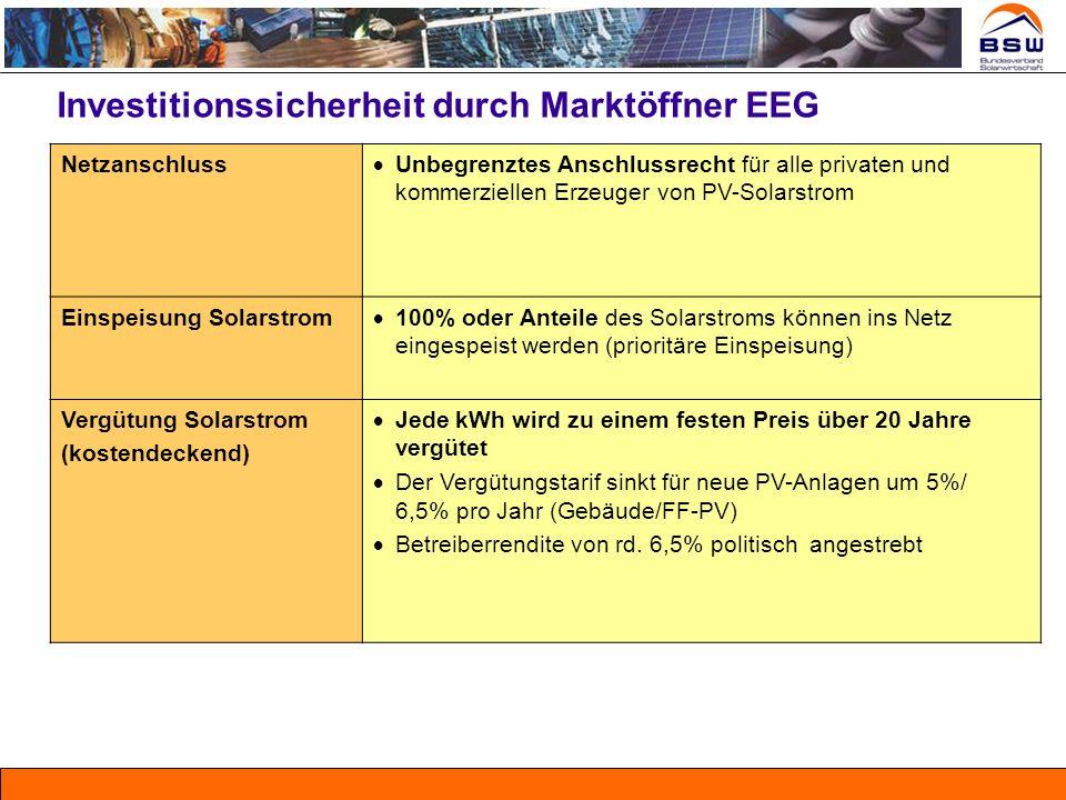 Investitionssicherheit durch Marktöffner EEG Netzanschluss Unbegrenztes Anschlussrecht für alle privaten und kommerziellen Erzeuger von PV-Solarstrom