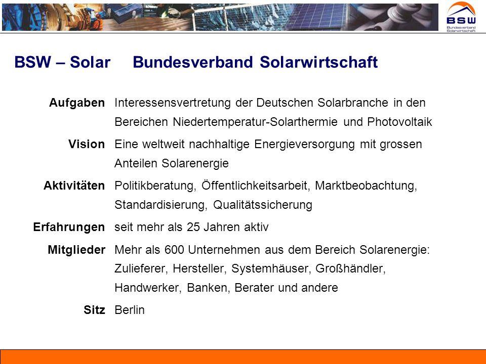 BSW – Solar Bundesverband Solarwirtschaft Aufgaben Interessensvertretung der Deutschen Solarbranche in den Bereichen Niedertemperatur-Solarthermie und