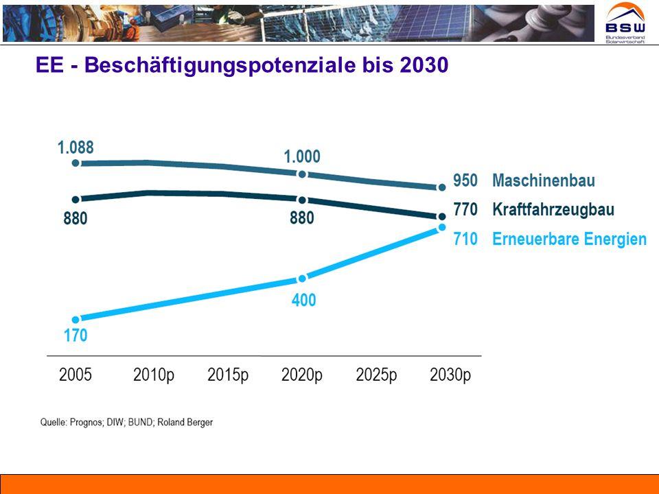 EE - Beschäftigungspotenziale bis 2030