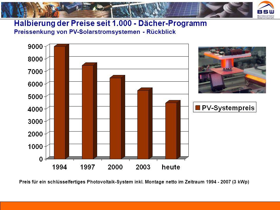 Halbierung der Preise seit 1.000 - Dächer-Programm Preissenkung von PV-Solarstromsystemen - Rückblick Preis für ein schlüsselfertiges Photovoltaik-Sys