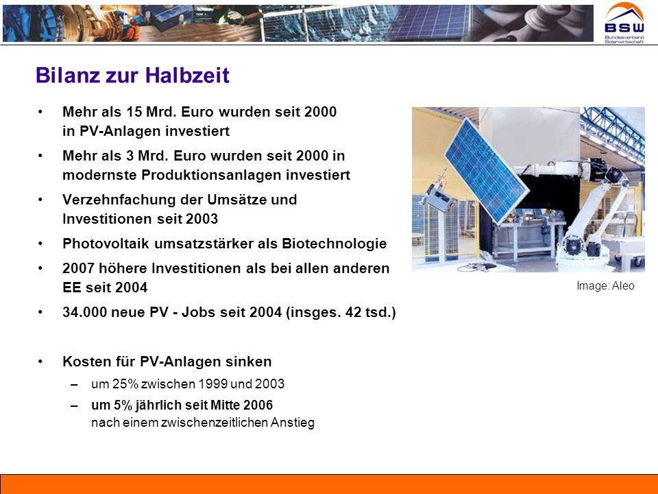 Bilanz zur Halbzeit Mehr als 15 Mrd. Euro wurden seit 2000 in PV-Anlagen investiert Mehr als 3 Mrd. Euro wurden seit 2000 in modernste Produktionsanla