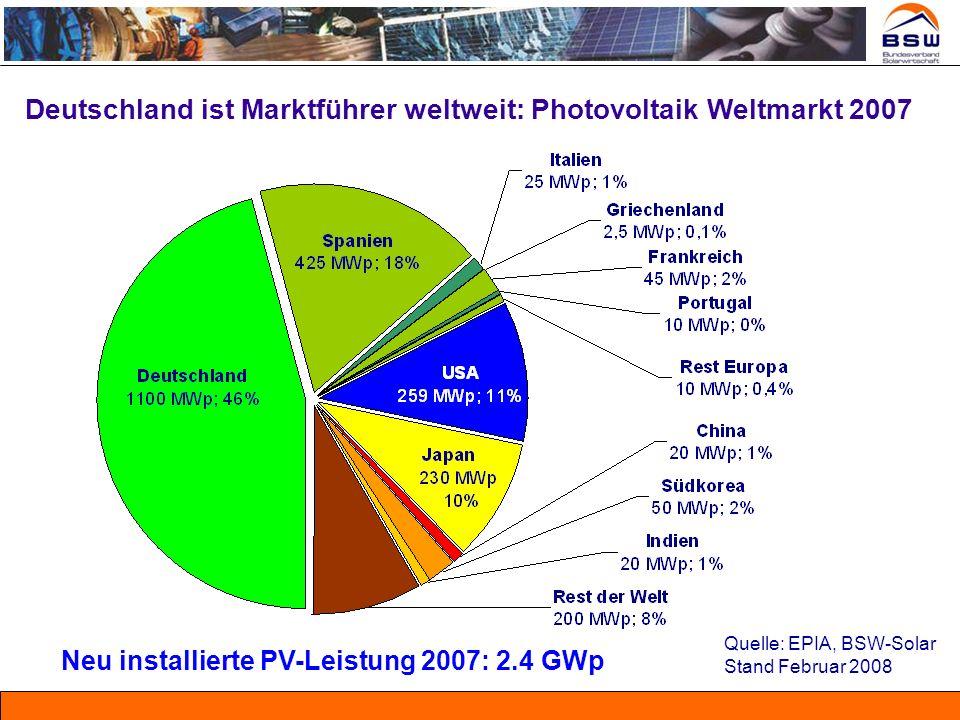 Neu installierte PV-Leistung 2007: 2.4 GWp Deutschland ist Marktführer weltweit: Photovoltaik Weltmarkt 2007 Quelle: EPIA, BSW-Solar Stand Februar 200