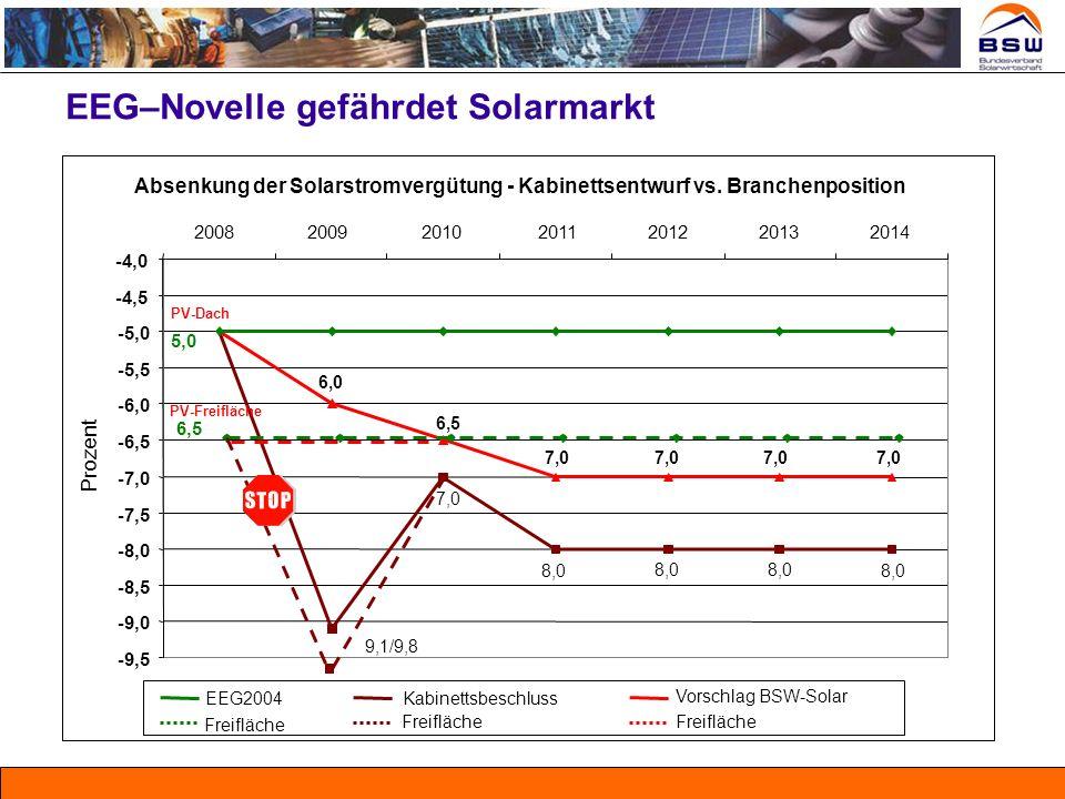 EEG–Novelle gefährdet Solarmarkt -9,5 -9,0 -8,5 -8,0 -7,5 -7,0 -6,5 -6,0 -5,5 -5,0 -4,5 -4,0 2008200920102011201220132014 Prozent EEG2004Kabinettsbesc