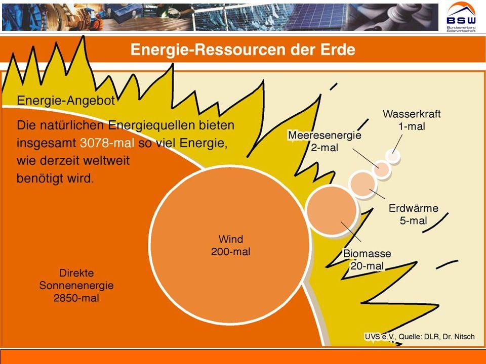 Photovoltaik - Zukunftschancen für Deutschland Energie: Tragende Säule der Stromversorgung Solaranteil am deutschen Strommix 2030 > 10%, 2050: > 25% Wirtschaft: Konjunkturmotor langfristig > 40 Mrd.