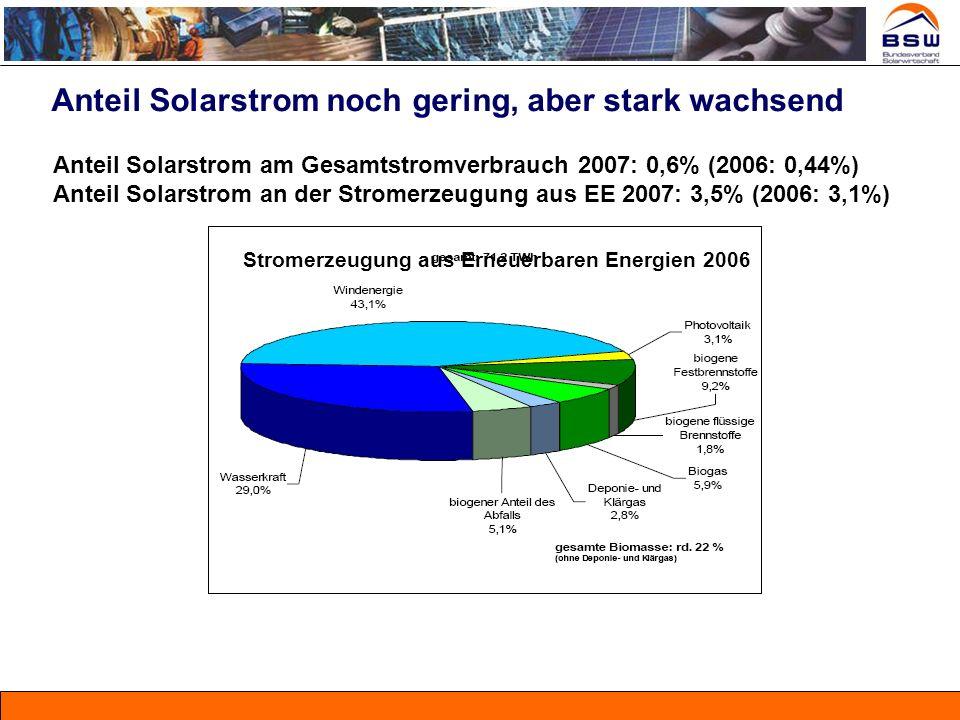 Anteil Solarstrom noch gering, aber stark wachsend Anteil Solarstrom am Gesamtstromverbrauch 2007: 0,6% (2006: 0,44%) Anteil Solarstrom an der Stromer