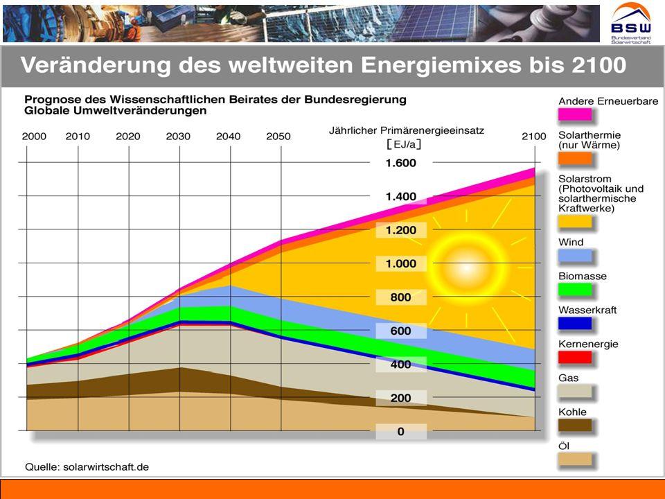 Zukunftsprognose: 25-30% PV-Anteil am dtsch. Strom-Mix Quelle: BEE 2007 Photovoltaik