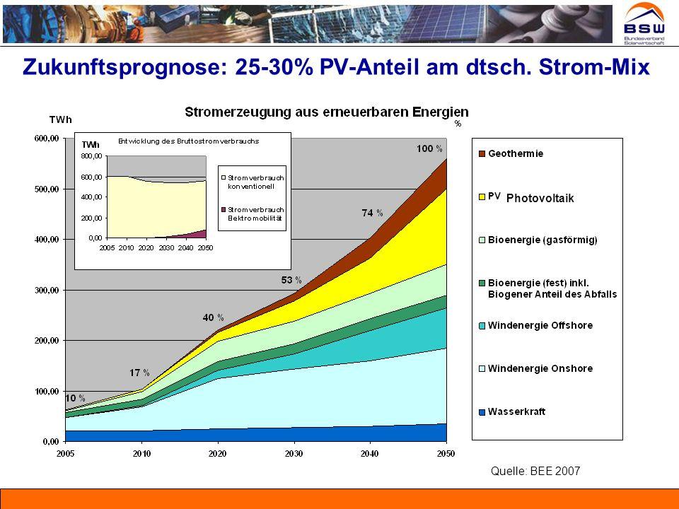 Deutschlands Solarwirtschaft wird Nettoexporteur * bisherige BSW-Solar Schätzung PV-Markt Deutschland Produktionsleistung ModuleProduktionsleistung Zellen (alle Typen) PV-Markt Deutschland Abbildung: Entwicklung der Photovoltaik-Produktionsleistung am Standort Deutschland