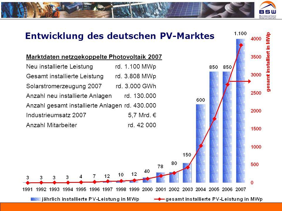 Entwicklung des deutschen PV-Marktes Marktdaten netzgekoppelte Photovoltaik 2007 Neu installierte Leistungrd. 1.100 MWp Gesamt installierte Leistungrd