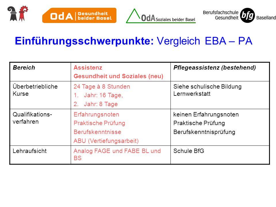 Einführungsschwerpunkte: Vergleich EBA – PA BereichAssistenz Gesundheit und Soziales (neu) Pflegeassistenz (bestehend) Überbetriebliche Kurse 24 Tage