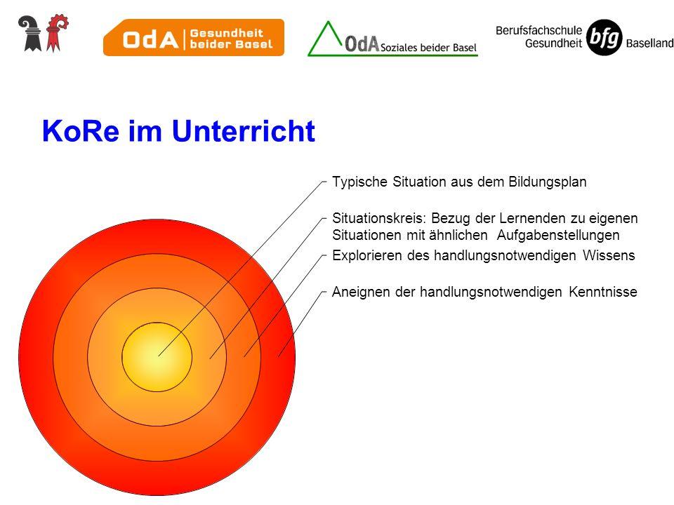 KoRe im Unterricht Typische Situation aus dem Bildungsplan Situationskreis: Bezug der Lernenden zu eigenen Situationen mit ähnlichen Aufgabenstellunge