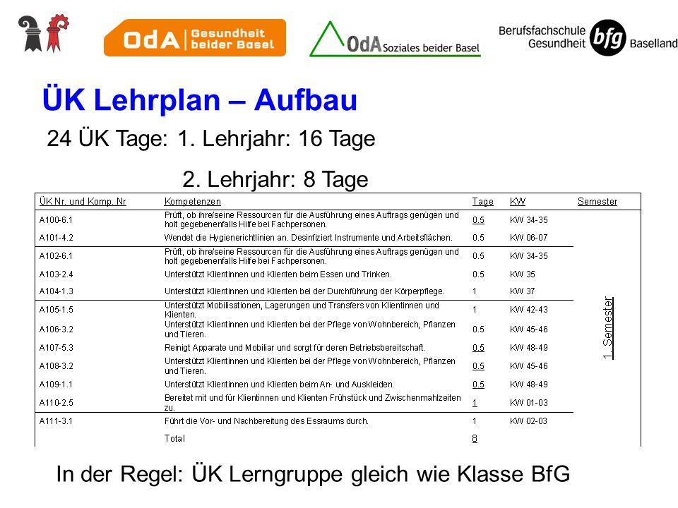 ÜK Lehrplan – Aufbau 24 ÜK Tage: 1. Lehrjahr: 16 Tage 2. Lehrjahr: 8 Tage In der Regel: ÜK Lerngruppe gleich wie Klasse BfG