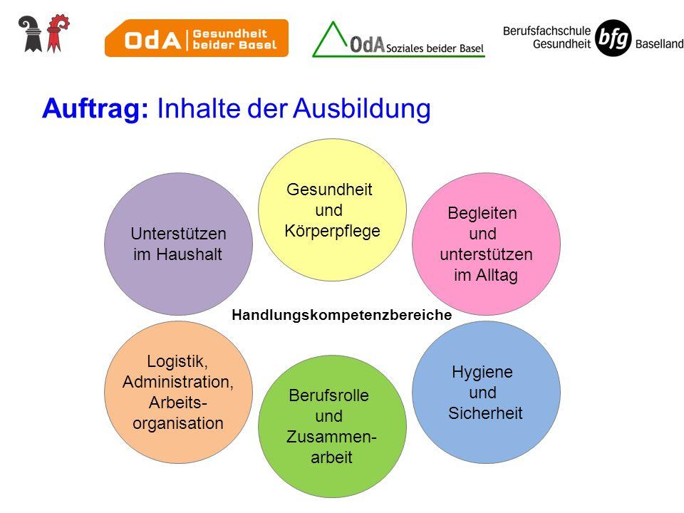 Normtext Bildungsverordnung Abschnitt 7: Lern- und Leistungsdokumentation Art.