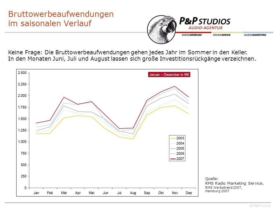 Bruttowerbeaufwendungen im saisonalen Verlauf Keine Frage: Die Bruttowerbeaufwendungen gehen jedes Jahr im Sommer in den Keller. In den Monaten Juni,