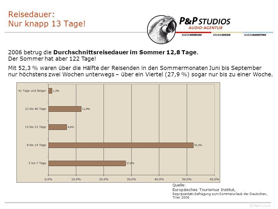 Reisedauer: Nur knapp 13 Tage! 2006 betrug die Durchschnittsreisedauer im Sommer 12,8 Tage. Der Sommer hat aber 122 Tage! Mit 52,3 % waren über die Hä
