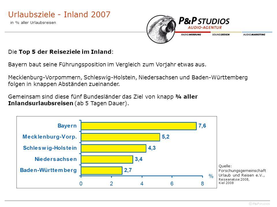 Urlaubsziele - Inland 2007 in % aller Urlaubsreisen Die Top 5 der Reiseziele im Inland: Bayern baut seine Führungsposition im Vergleich zum Vorjahr etwas aus.