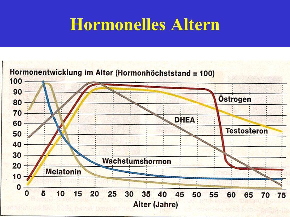 Wichtige Aspekte des Alterns ______________________________ 1.Genetisches Altern - angeb. od. erworbene Punktmutationen als Steuerungssystem der Zelle