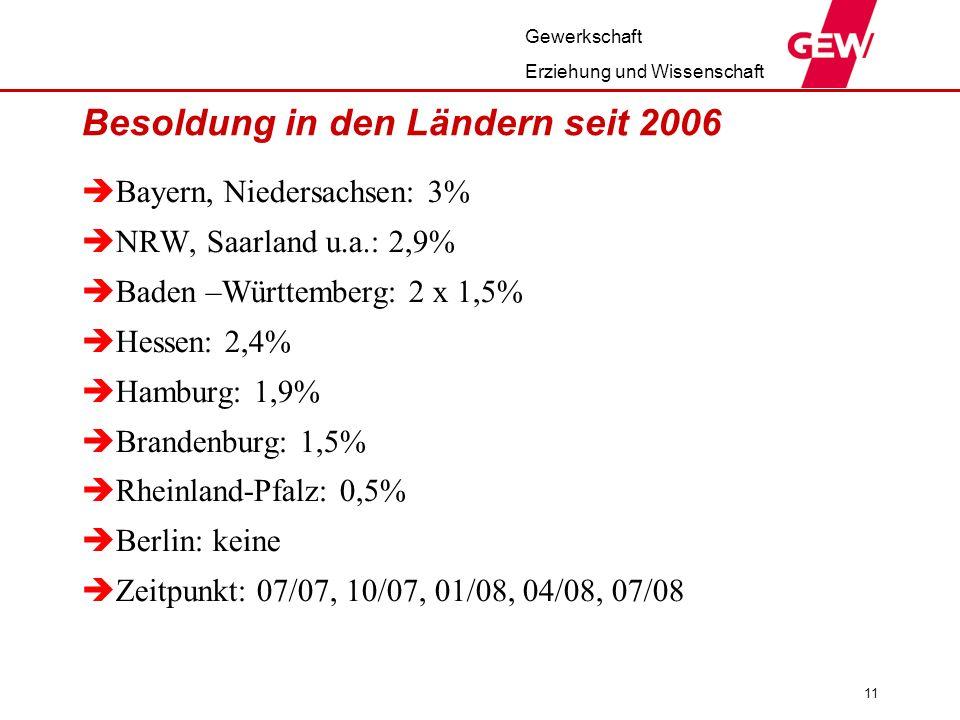 Gewerkschaft Erziehung und Wissenschaft 11 Besoldung in den Ländern seit 2006 Bayern, Niedersachsen: 3% NRW, Saarland u.a.: 2,9% Baden –Württemberg: 2 x 1,5% Hessen: 2,4% Hamburg: 1,9% Brandenburg: 1,5% Rheinland-Pfalz: 0,5% Berlin: keine Zeitpunkt: 07/07, 10/07, 01/08, 04/08, 07/08