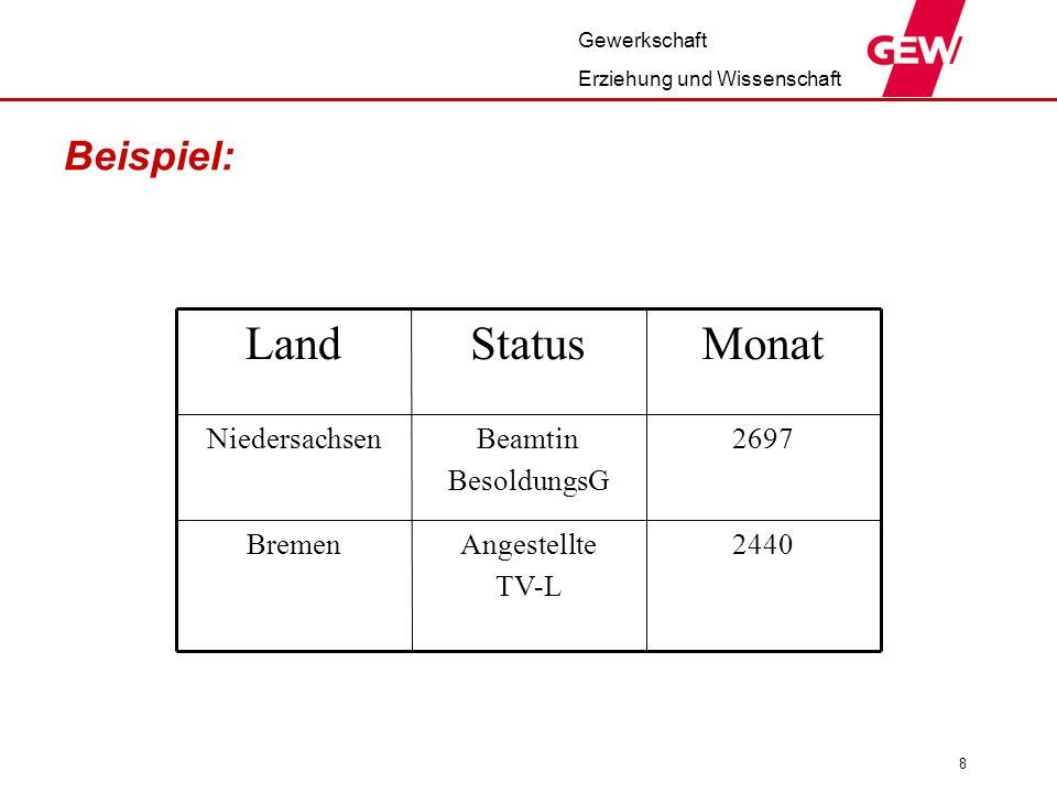 Gewerkschaft Erziehung und Wissenschaft 8 Beispiel: 2440Angestellte TV-L Bremen 2697Beamtin BesoldungsG Niedersachsen MonatStatusLand