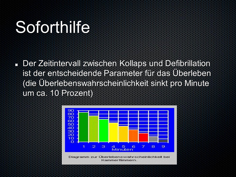 Soforthilfe Der Zeitintervall zwischen Kollaps und Defibrillation ist der entscheidende Parameter für das Überleben (die Überlebenswahrscheinlichkeit