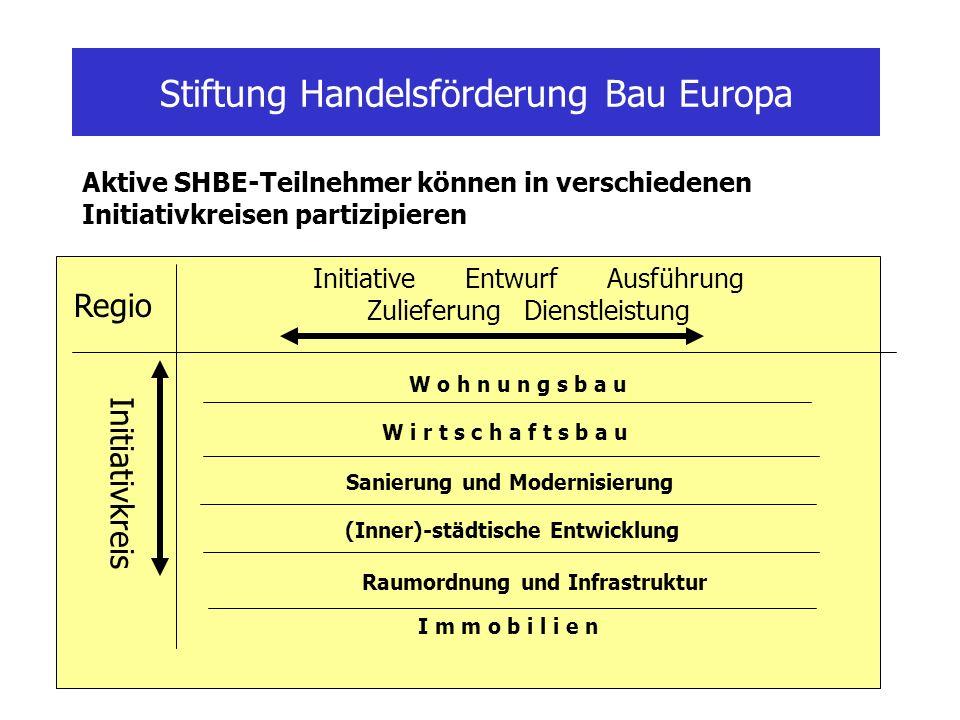Stiftung Handelsförderung Bau Europa Initiativkreis W o h n u n g s b a u W i r t s c h a f t s b a u Sanierung und Modernisierung (Inner)-städtische