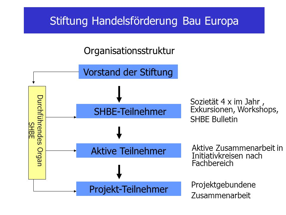 Stiftung Handelsförderung Bau Europa Organisationsstruktur Vorstand der Stiftung SHBE-Teilnehmer Aktive Teilnehmer Projekt-Teilnehmer Sozietät 4 x im