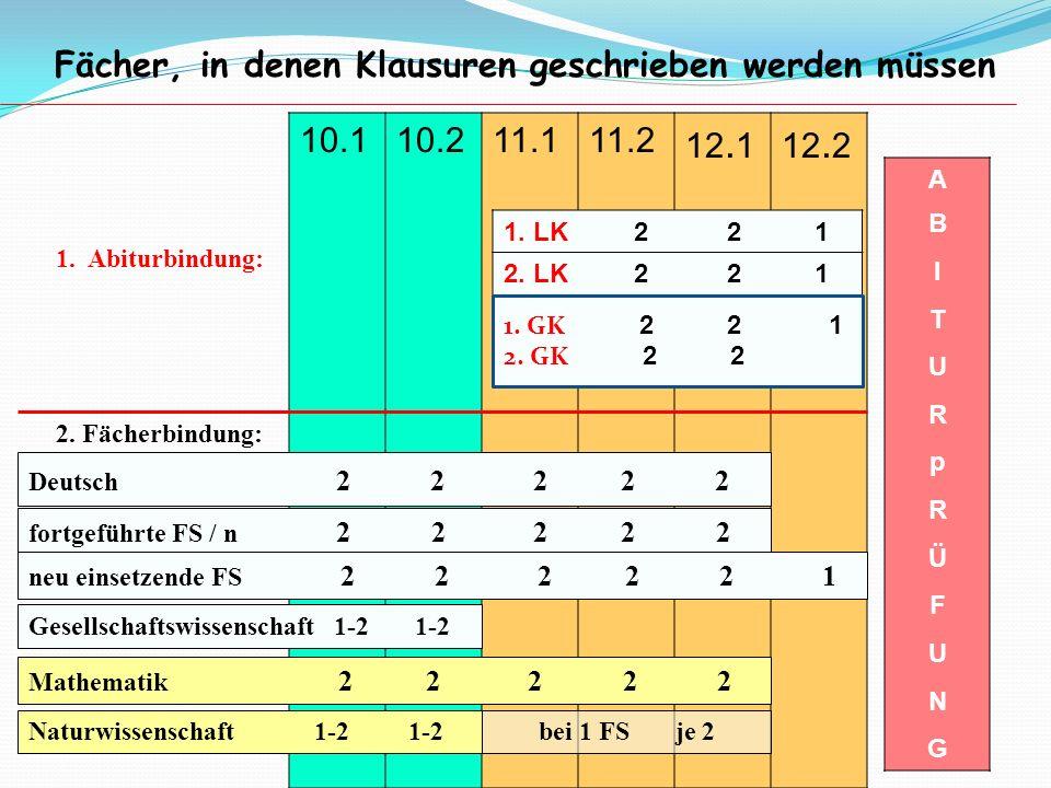 10.110.211.111.2 12. 112. 2 Fächer, in denen Klausuren geschrieben werden müssen A B I T U R p R Ü F U N G Deutsch 2 2 2 2 2 fortgeführte FS / n 2 2 2