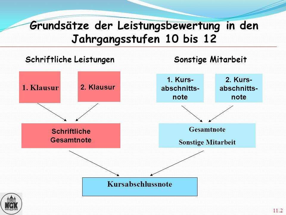 11.2 11.2 Leistungsbewertung 1. Kurs- abschnitts- note 2. Kurs- abschnitts- note 2. Klausur Schriftliche Gesamtnote Grundsätze der Leistungsbewertung