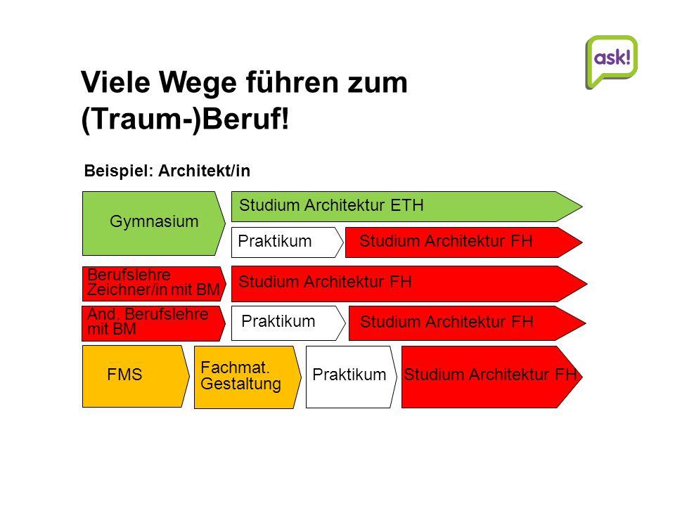 24 | Beratungsdienste für Ausbildung und Beruf AG Studien- und Laufbahnberatung | | © Beratungsdienste für Ausbildung und Beruf Aargau Motiviert für eine Berufslehre mit BM.