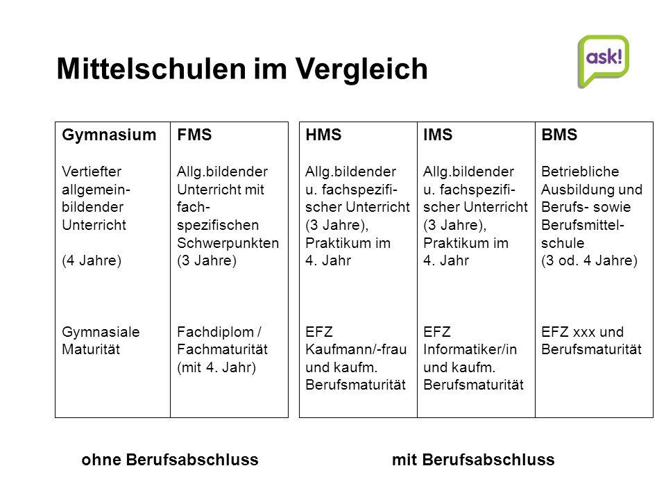 5 | Beratungsdienste für Ausbildung und Beruf AG Studien- und Laufbahnberatung | | © Beratungsdienste für Ausbildung und Beruf Aargau Höhere Berufsbil