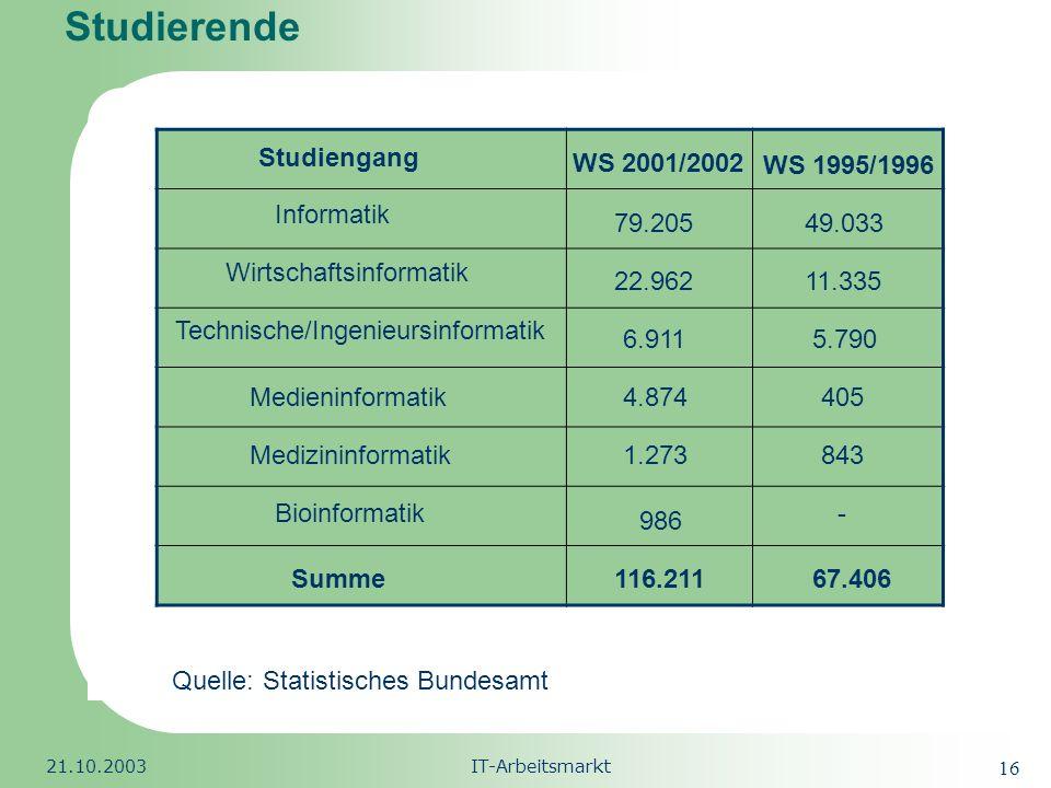Republic of South Africa 21.10.2003IT-Arbeitsmarkt 17 Studierende 1995/1996 – 2001/2002: Fachhochschulen: hat sich den Studierendenzahl verdoppelt.