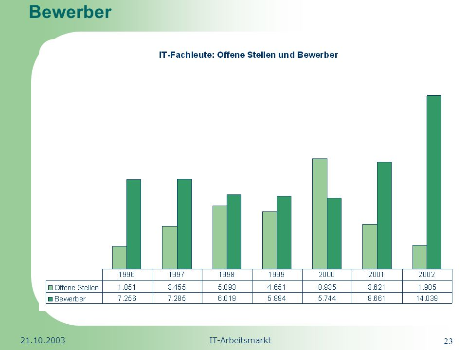 Republic of South Africa 21.10.2003IT-Arbeitsmarkt 23 Bewerber