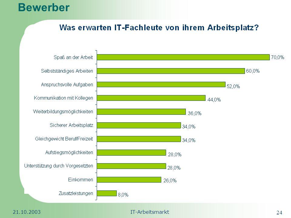 Republic of South Africa 21.10.2003IT-Arbeitsmarkt 25 IT- Arbeitslosigkeit Arbeitslosenzahl in Deutschland (Stand Feb.