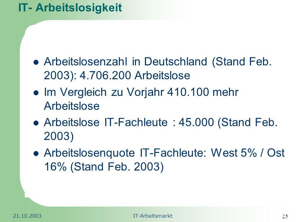 Republic of South Africa 21.10.2003IT-Arbeitsmarkt 26 IT- Arbeitslosigkeit