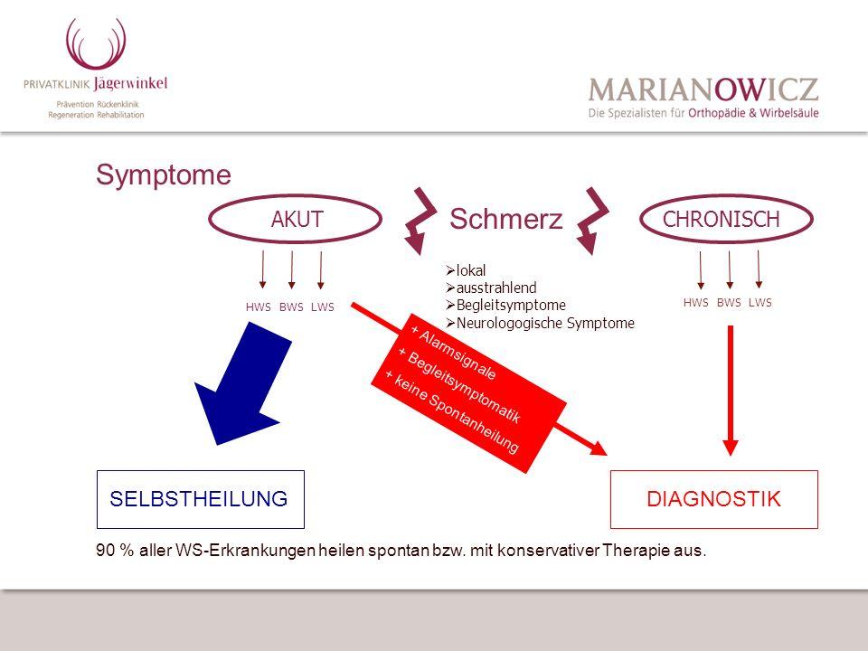 Symptome AKUTCHRONISCH HWS BWS LWS lokal ausstrahlend Begleitsymptome Neurologogische Symptome SELBSTHEILUNG + Alarmsignale + Begleitsymptomatik + kei