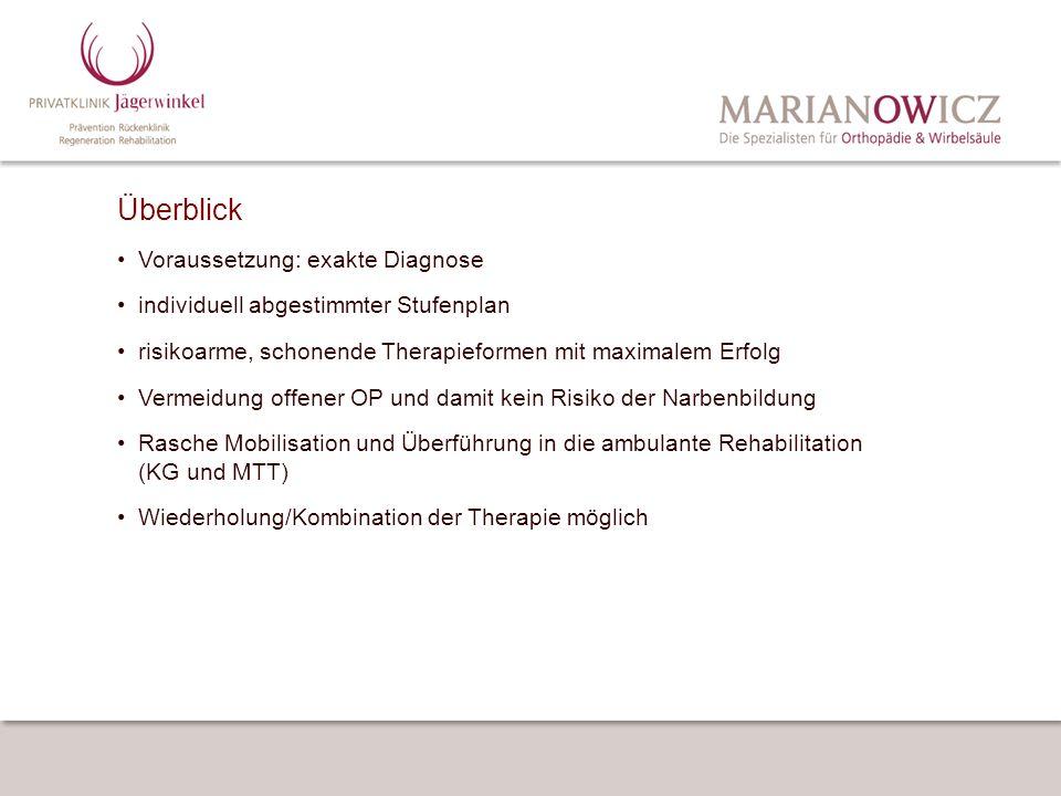 Überblick Voraussetzung: exakte Diagnose individuell abgestimmter Stufenplan risikoarme, schonende Therapieformen mit maximalem Erfolg Vermeidung offe