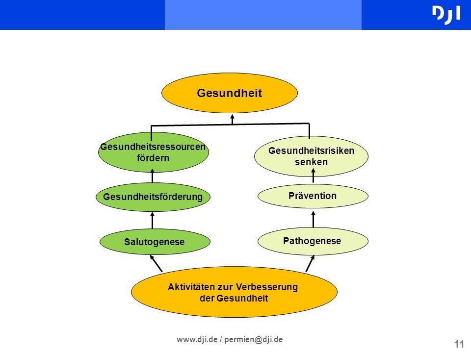 11 www.dji.de / permien@dji.de Gesundheitsressourcen fördern Gesundheitsförderung Salutogenese Gesundheitsrisiken senken Prävention Pathogenese Gesund