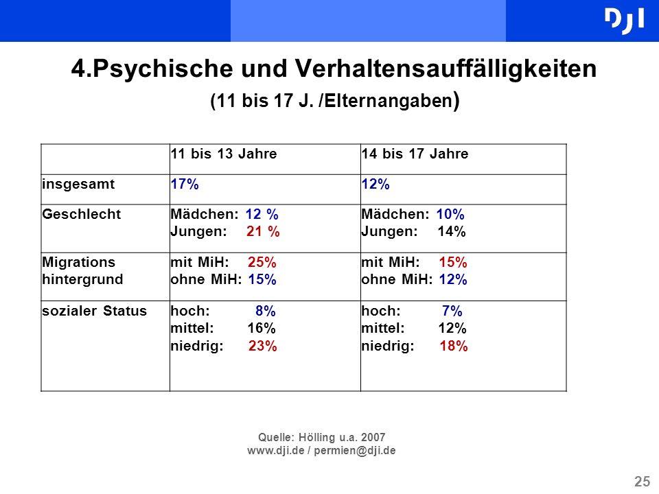 25 4.Psychische und Verhaltensauffälligkeiten (11 bis 17 J. /Elternangaben ) 11 bis 13 Jahre14 bis 17 Jahre insgesamt17%12% GeschlechtMädchen: 12 % Ju