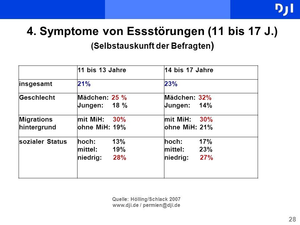 28 4. Symptome von Essstörungen (11 bis 17 J.) (Selbstauskunft der Befragten ) 11 bis 13 Jahre14 bis 17 Jahre insgesamt21%23% GeschlechtMädchen: 25 %