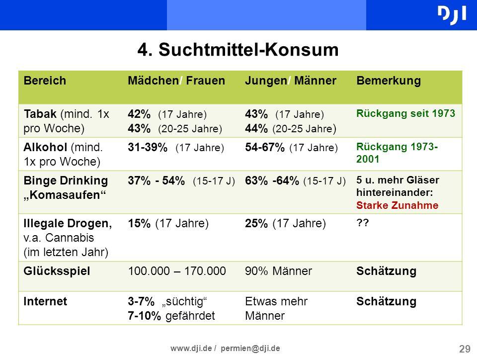 29 www.dji.de / permien@dji.de 4. Suchtmittel-Konsum BereichMädchen/ FrauenJungen/ MännerBemerkung Tabak (mind. 1x pro Woche) 42% (17 Jahre) 43% (20-2