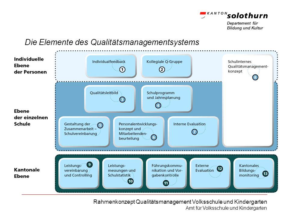 Departement für Bildung und Kultur Rahmenkonzept Qualitätsmanagement Volksschule und Kindergarten Amt für Volksschule und Kindergarten einheitlicher Aufbau der Elemente Worum geht es.