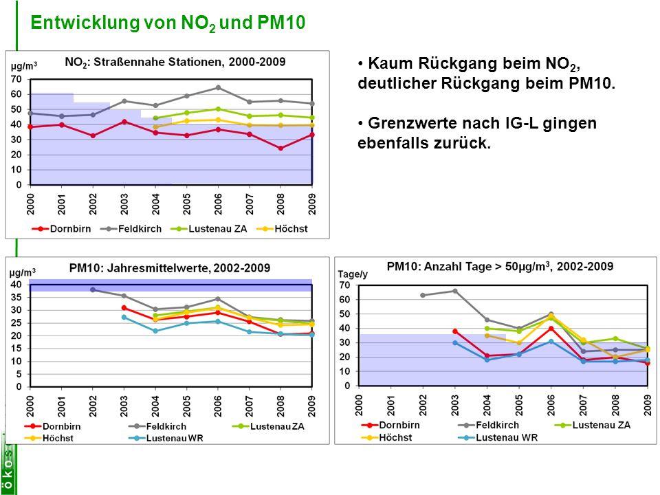 Entwicklung von NO 2 und PM10 Kaum Rückgang beim NO 2, deutlicher Rückgang beim PM10. Grenzwerte nach IG-L gingen ebenfalls zurück.