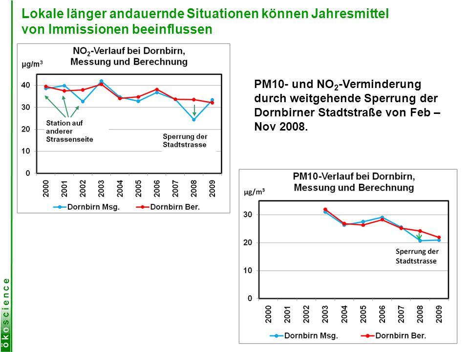Lokale länger andauernde Situationen können Jahresmittel von Immissionen beeinflussen PM10- und NO 2 -Verminderung durch weitgehende Sperrung der Dorn