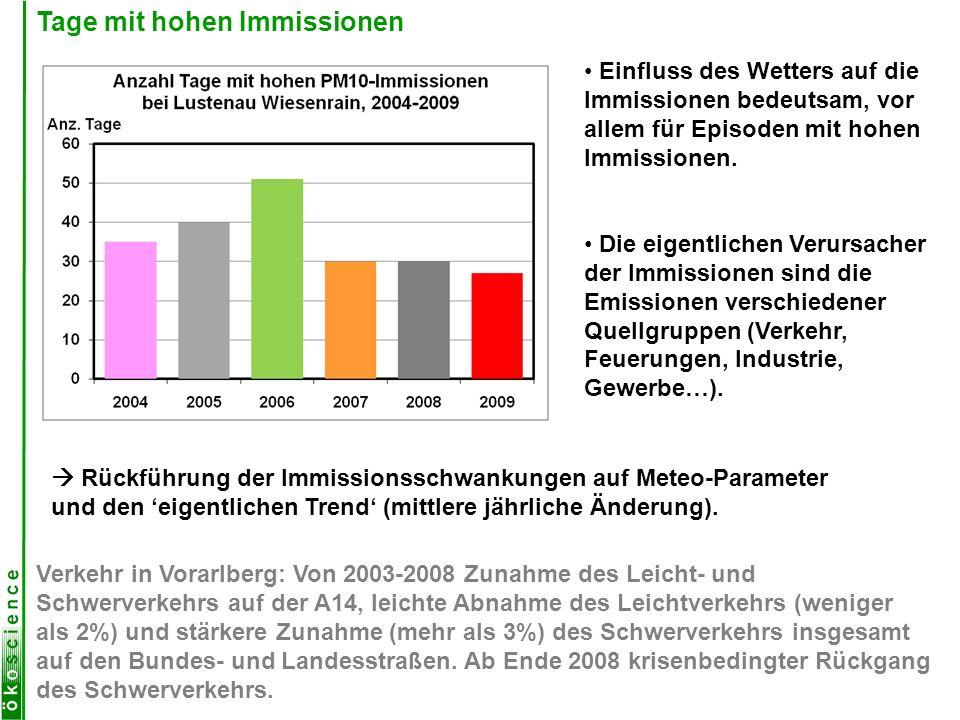 Entwicklung für Ozon im Sommerhalbjahr Gemessene (blaue Kurven) und berechnete (rote Kurven) Ozon-Monatsmittel für die Sommerhalbjahre 2000–2009; Berechnung aus 4 Variablen.