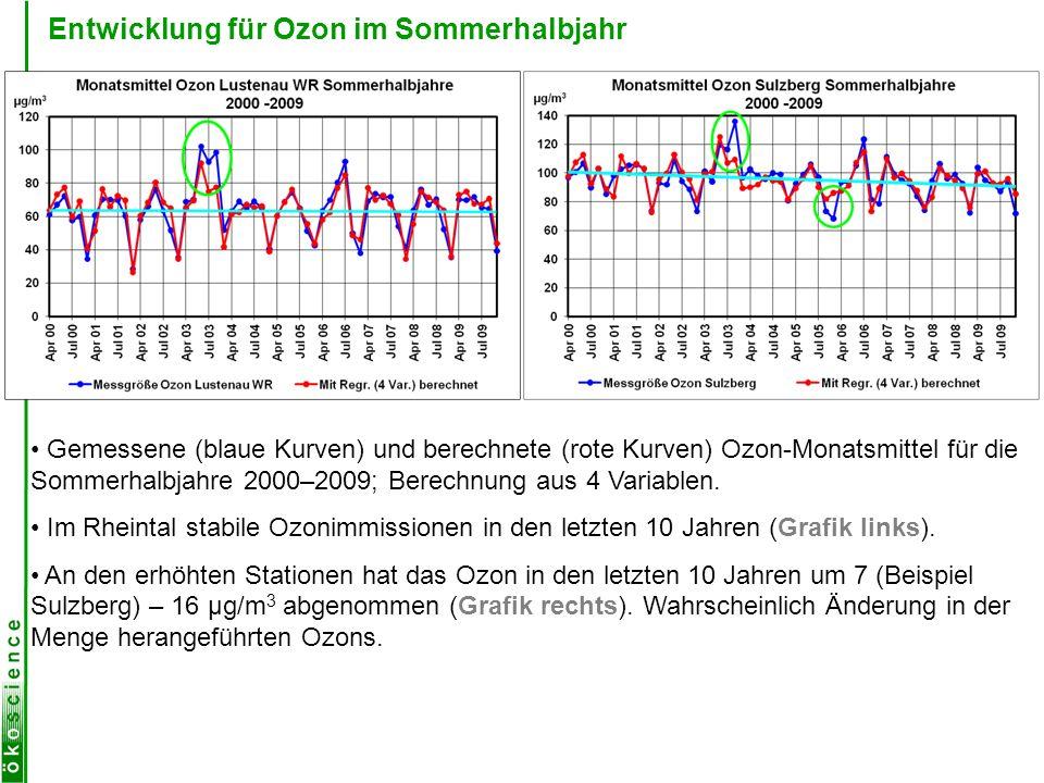 Entwicklung für Ozon im Sommerhalbjahr Gemessene (blaue Kurven) und berechnete (rote Kurven) Ozon-Monatsmittel für die Sommerhalbjahre 2000–2009; Bere
