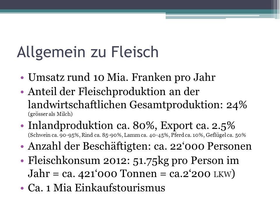 Allgemein zu Fleisch Umsatz rund 10 Mia. Franken pro Jahr Anteil der Fleischproduktion an der landwirtschaftlichen Gesamtproduktion: 24% (grösser als