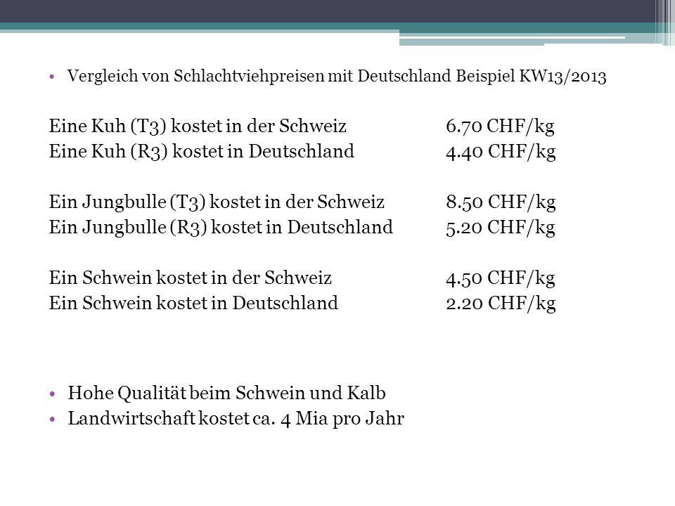 Vergleich von Schlachtviehpreisen mit Deutschland Beispiel KW13/2013 Eine Kuh (T3) kostet in der Schweiz6.70 CHF/kg Eine Kuh (R3) kostet in Deutschland4.40 CHF/kg Ein Jungbulle (T3) kostet in der Schweiz8.50 CHF/kg Ein Jungbulle (R3) kostet in Deutschland5.20 CHF/kg Ein Schwein kostet in der Schweiz4.50 CHF/kg Ein Schwein kostet in Deutschland2.20 CHF/kg Hohe Qualität beim Schwein und Kalb Landwirtschaft kostet ca.