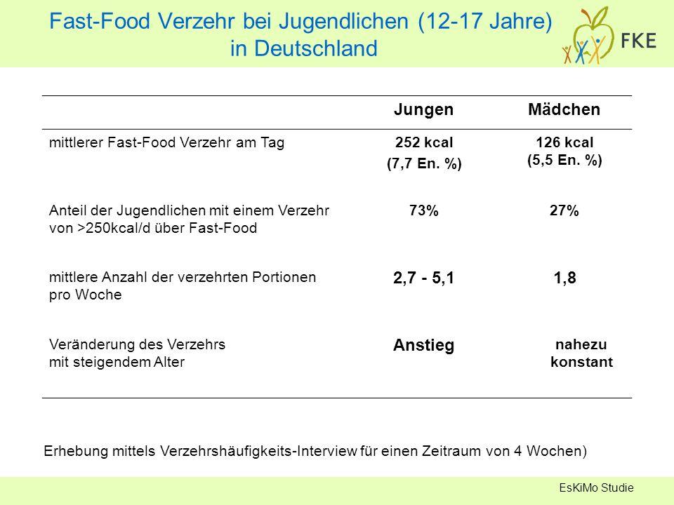 Fast-Food Verzehr bei Jugendlichen (12-17 Jahre) in Deutschland EsKiMo Studie JungenMädchen mittlerer Fast-Food Verzehr am Tag252 kcal (7,7 En. %) 126