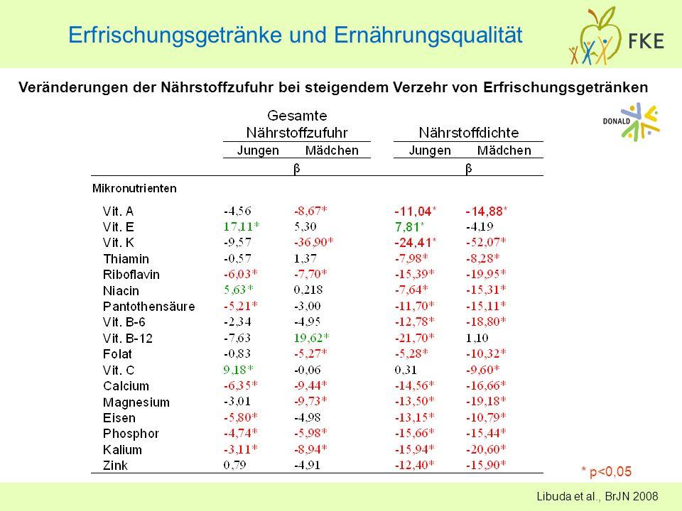Erfrischungsgetränke und Ernährungsqualität * p<0,05 Veränderungen der Nährstoffzufuhr bei steigendem Verzehr von Erfrischungsgetränken Libuda et al.,